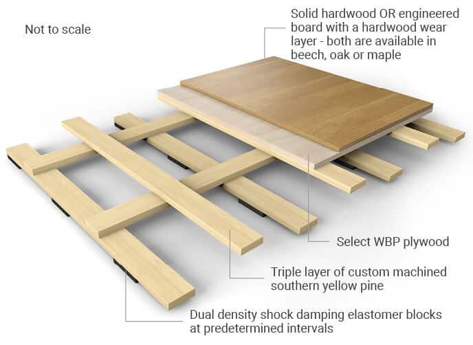 Woodspring Hardwood Sprung Floor Illustrations for web